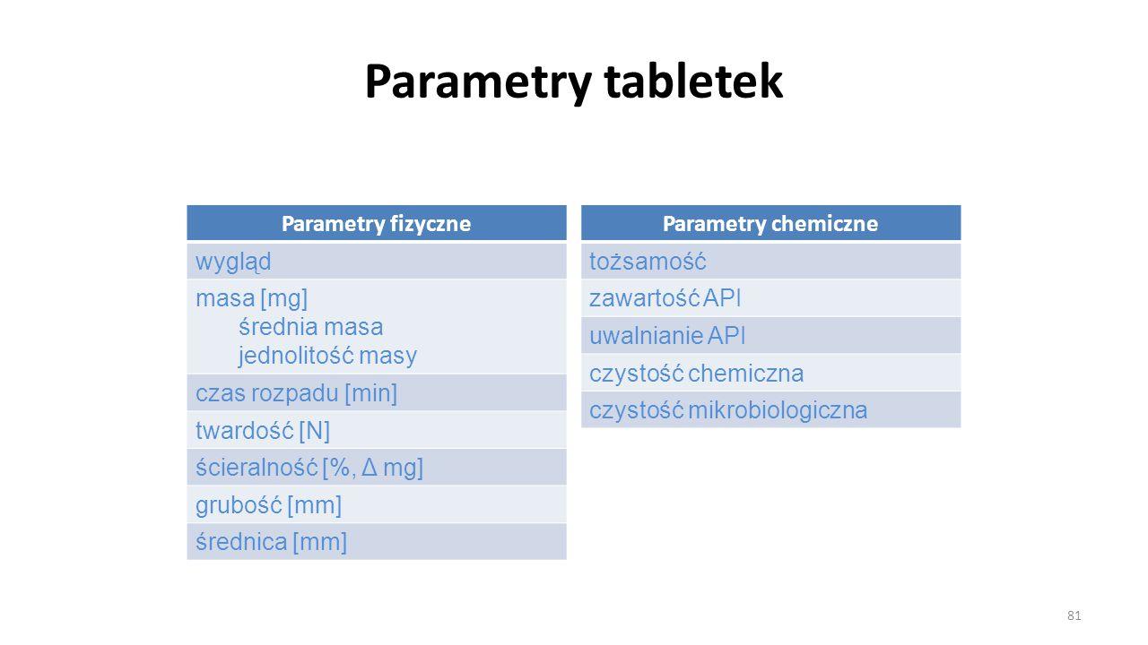 Parametry tabletek Parametry fizyczne wygląd masa [mg] średnia masa